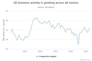 UK business activity chart
